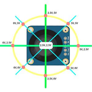 KY-023 Moduł Joystick Analogowy napięcia